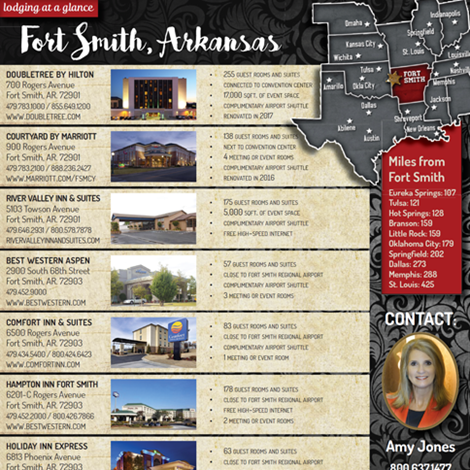 Fort Smith Lodging At A Glance